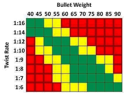 best-ideas-of-barrel-twist-and-bullet-weight-chart-cute-best-223-bolt-gun-all-around-ammo-1-12-twist-no-reloads-i-don-t-do-of-barrel-twist-and-bullet-weight-chart.jpg
